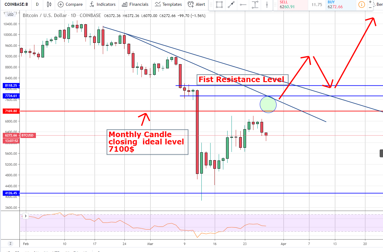 BTC Price Prediction: Bulls Have a Chance If