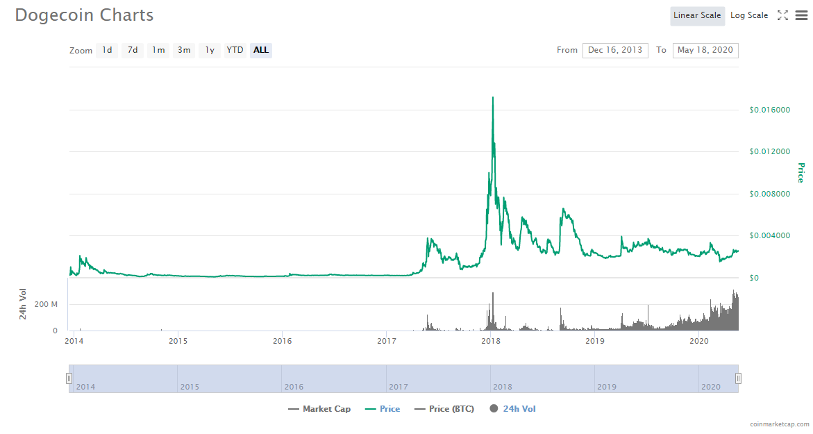 Doge to USD