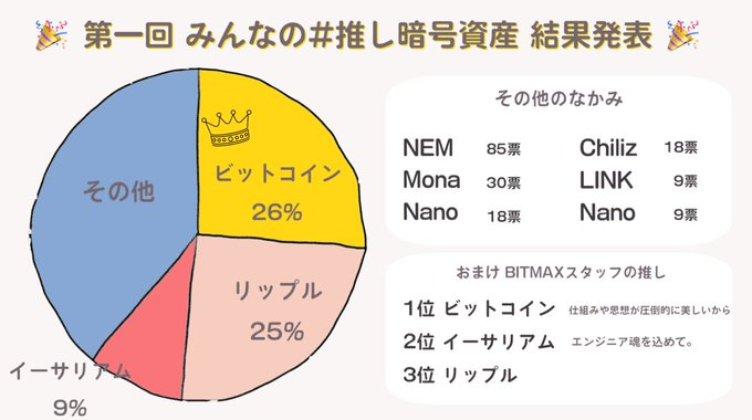 BitMax: Japanese Investors Prefer Bitcoin and Ripple to Ethereum